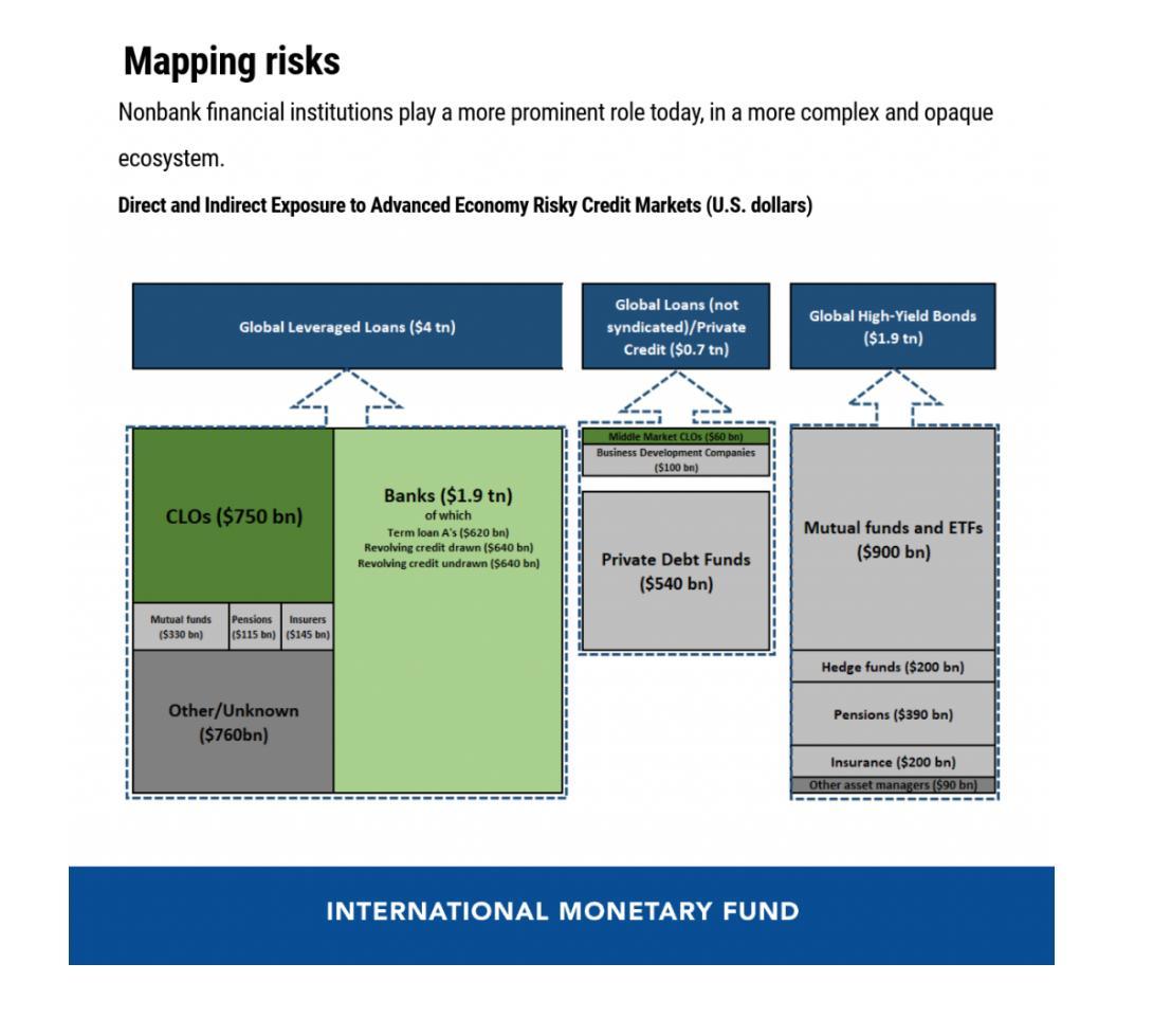 IMF:新冠危机加剧三大金融脆弱性 最坏情况下恐引发金融危机