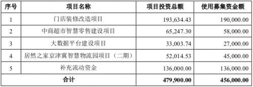 居然之家非公开发行股票募集资金计划用途(单位:万元)