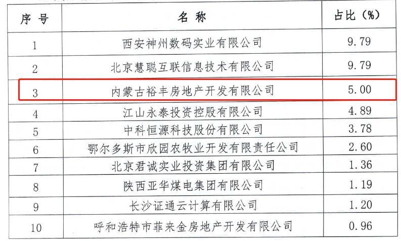 银行股权管理趋严 金谷农商银行第三大股东资格未获核准
