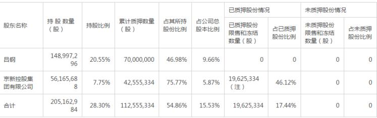 京新药业研发投入放缓股价涨0.58% 业绩预期下降