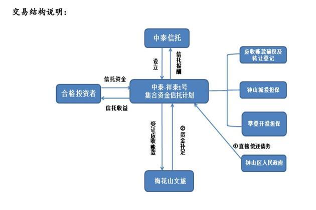 图片来源:中泰・祥泰1号集合资金信托计划简介