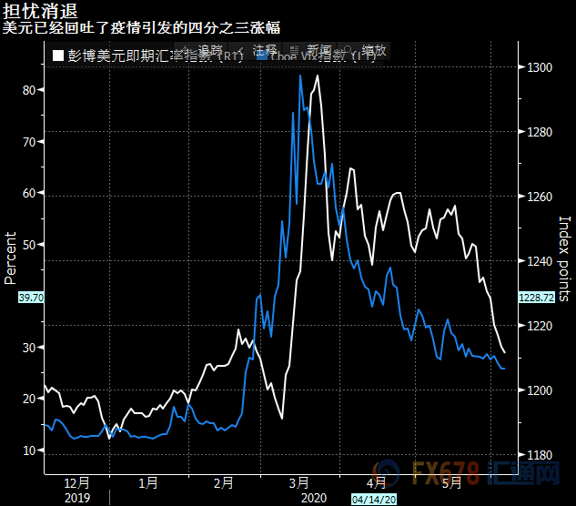 投资者回归风险模型!亚洲风险资产再受青睐的例证