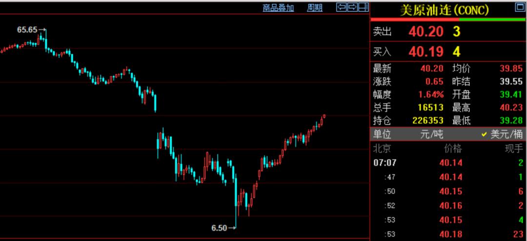 刚刚,油价大涨破40美元,创3个月新高!美股新高后,期指继续涨!京东今起招股