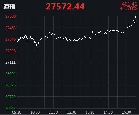 美股集体收涨:道指涨超460点 纳指首次站上9900点创新高