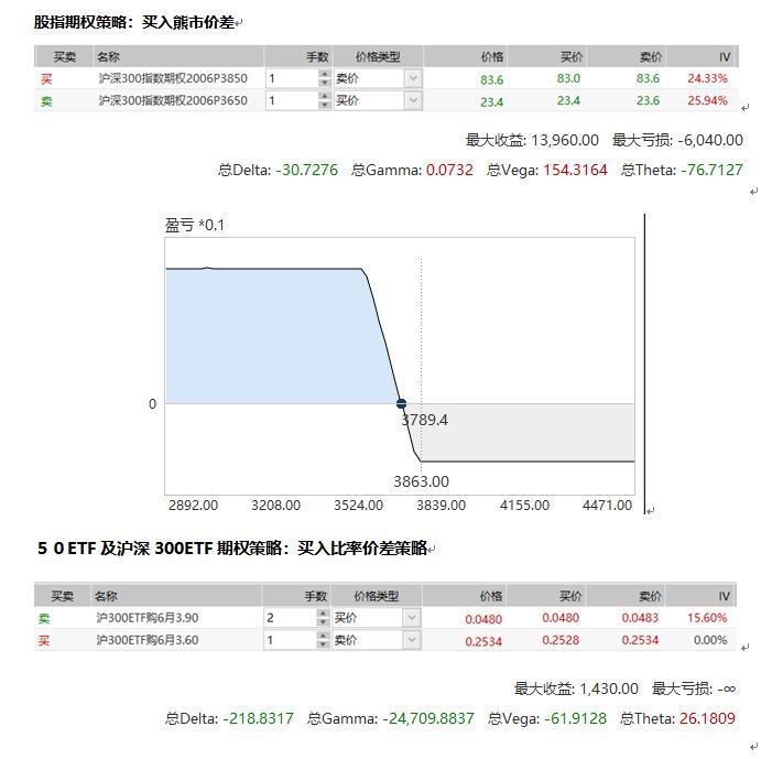 6月警惕股指下行 做多波动率存机会