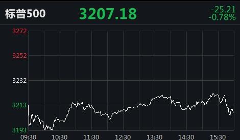 美股走势分化,纳指首破万点关口!房多多盘中涨逾12倍