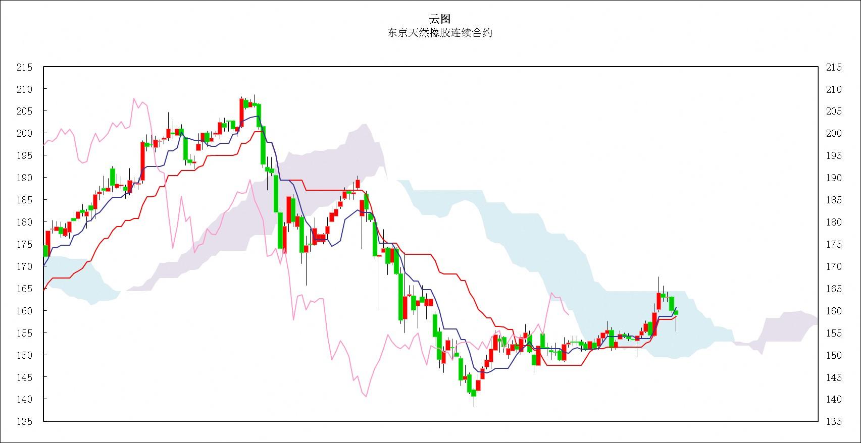 日本商品市�鋈赵u:�|京�S金�r格小幅振�,橡�z市�龃蠓�回落