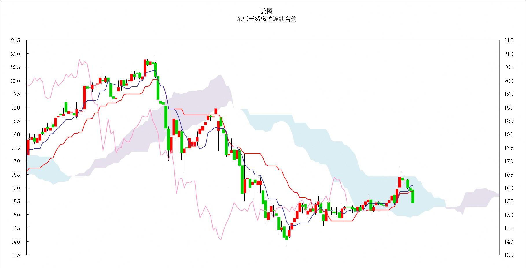 日本商品市场日评:东京黄金价格小幅振荡,橡胶市场继续下跌