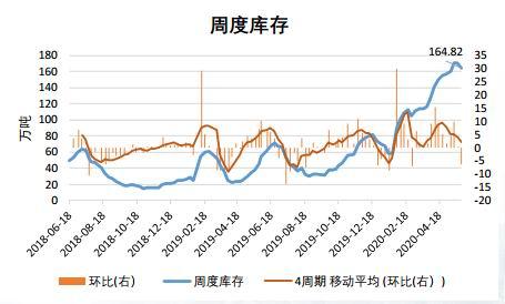纯碱现货上涨乏力 期货高估明显
