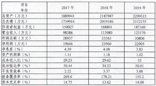 商丘华商农商银行拟发同业存单10亿元 不良贷款率持续攀升