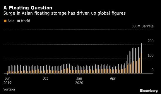 在中国等待卸货的油轮掩盖了海上石油储量下降的情况