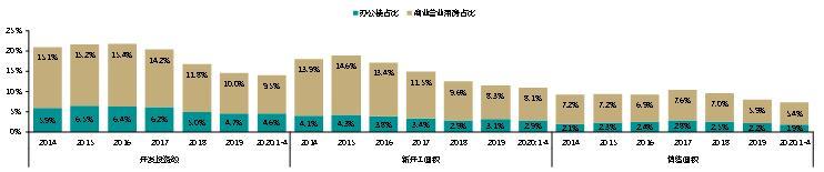 量价齐跌!2020年前4月全国商业地产销售面积同比跌29.9%