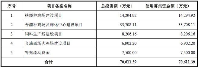 凤翔股份IPO闯关:此凤翔非彼凤祥,业绩全靠卖鸡苗,来一场黄羽鸡与白羽鸡的较量