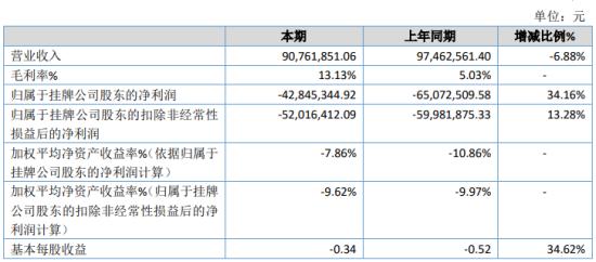 ST奥吉特2019年亏损4284.53万 总资产较期初下滑7.23%