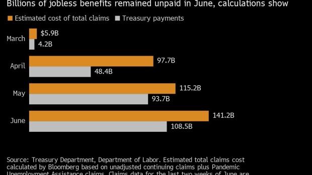 美国6月失业救济金发放逾1000亿美元  较4月翻了一倍多