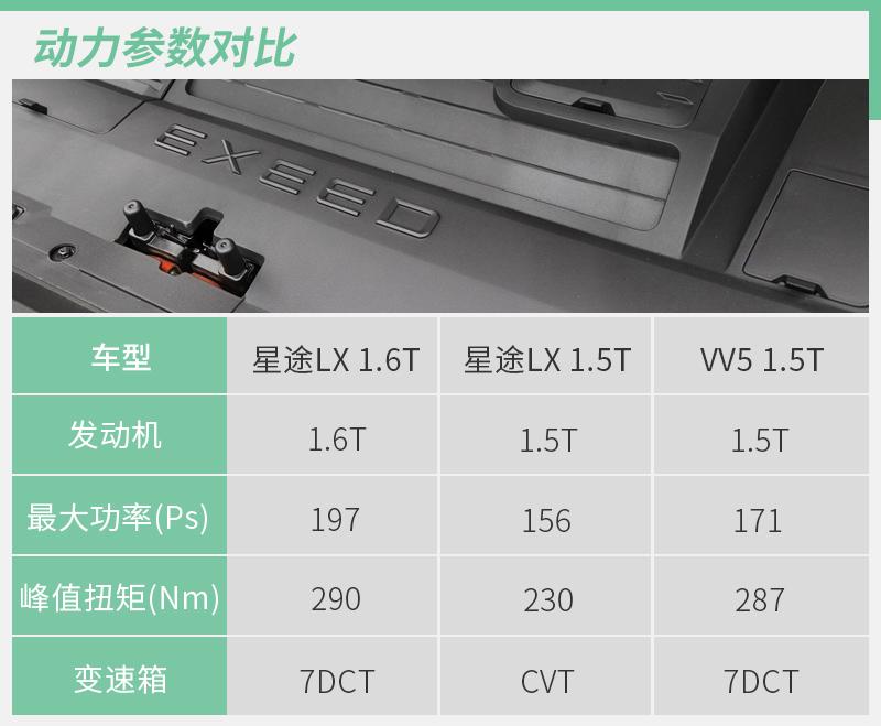 智能SUV增全新动力系统 星途LX 1.5T实力如何?