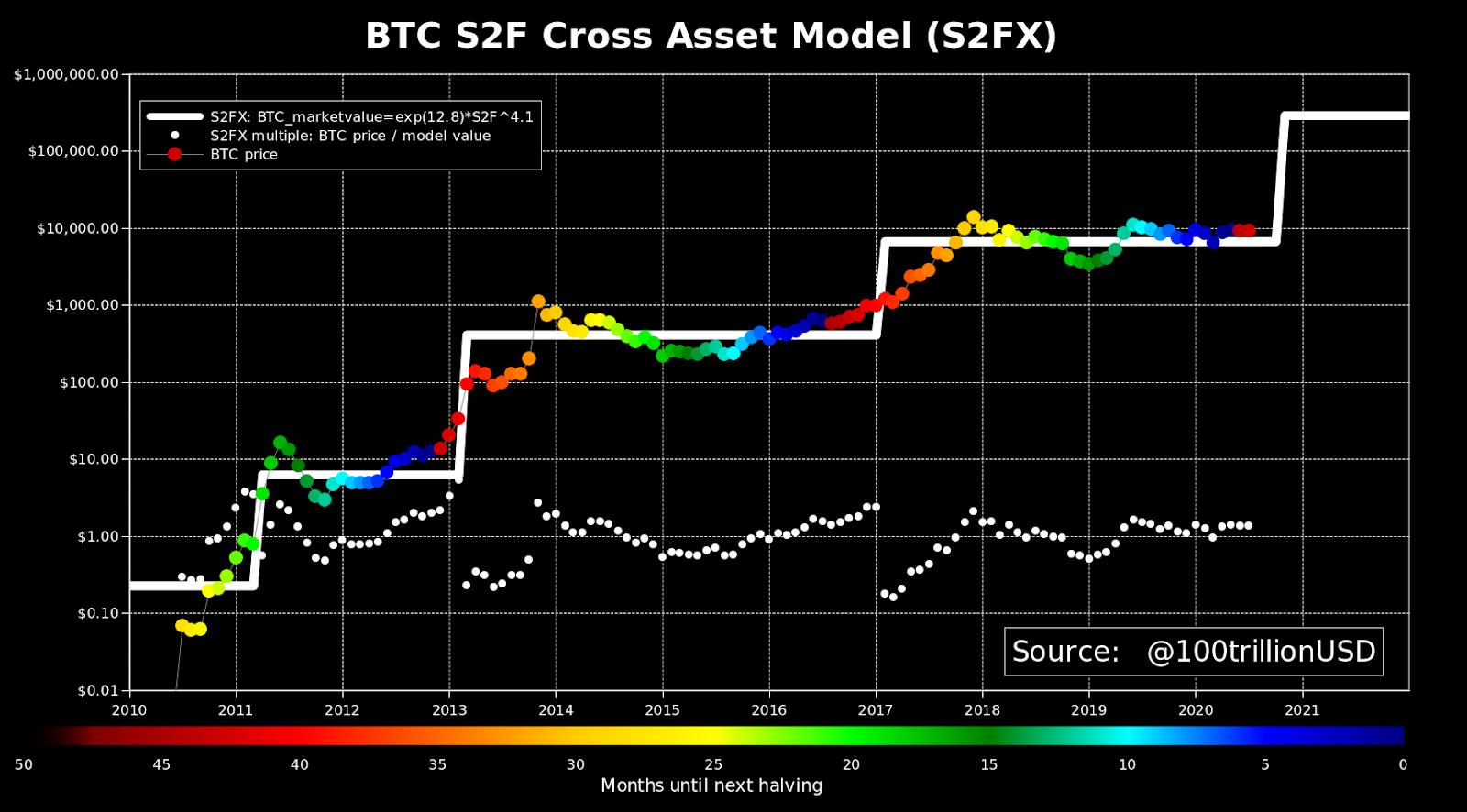 PlanB更新库存流量模型预计比特币下半年暴涨,此轮牛市峰值将达28.8万美元