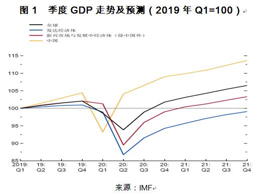 """三大国际机构研判""""新冠衰退"""" 全球经济复苏将如何展开?"""