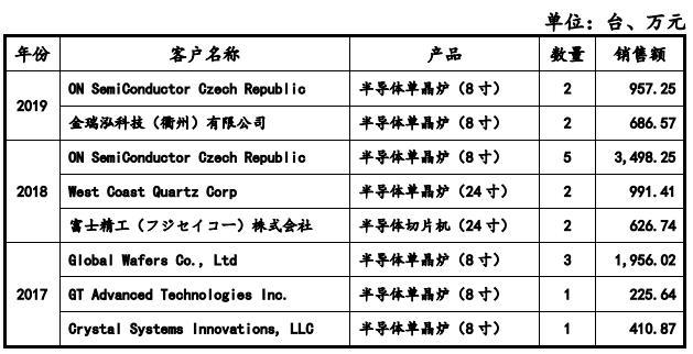 精选层挂牌申请获通过 服务全球前五硅片厂商的连城数控是什么来头