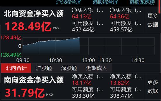 北向资金疯狂入场128亿 沪股通净流入64亿元