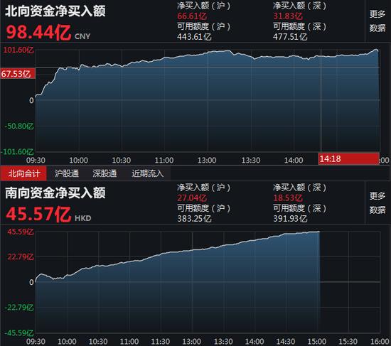 收评:北向资金净买入98.44亿元 沪股通净买入66.61亿元