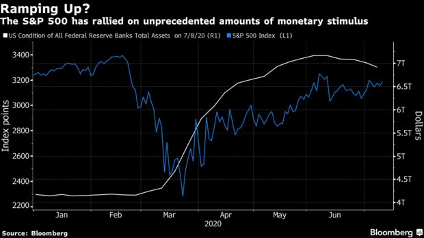 伯恩斯坦:若美联储再次扩大刺激 主动投资者将增加决策难度