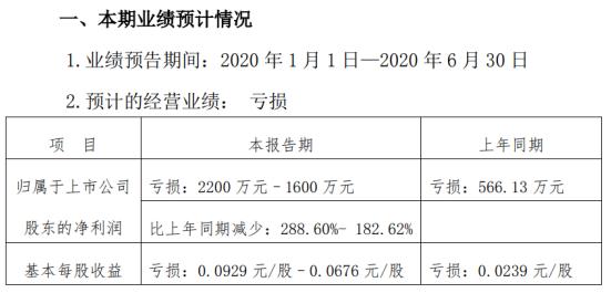 西安旅游2020年上半年预计亏损2200万元–1600万元亏损增加主营业务收入大幅下降
