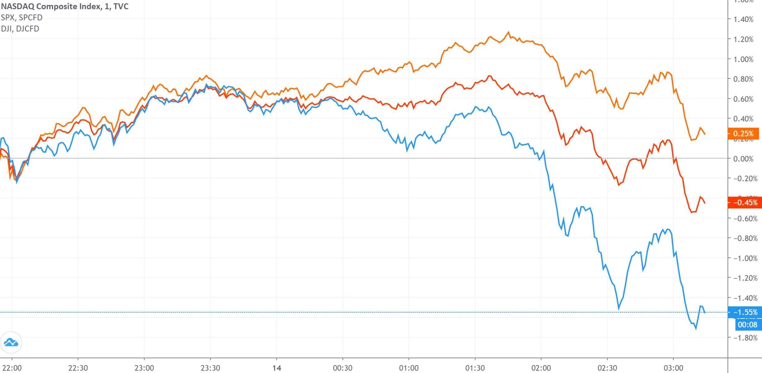 财报季威力初显 美股三大指数午后集体跳水 特斯拉从高点回落14%
