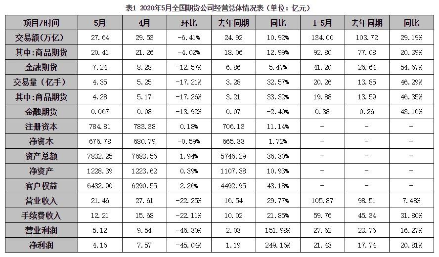 中期协首次发布期货公司月度经营数据:前五月期货公司营收、净利、客户权益同比大涨 30个辖区中上海贡献最大