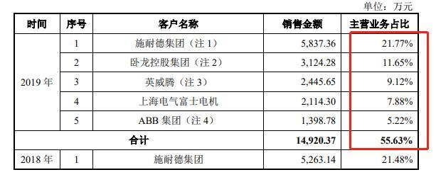 新特电气IPO:产品结构单一,应收账款增长过快,三分之一员工未缴纳公积金