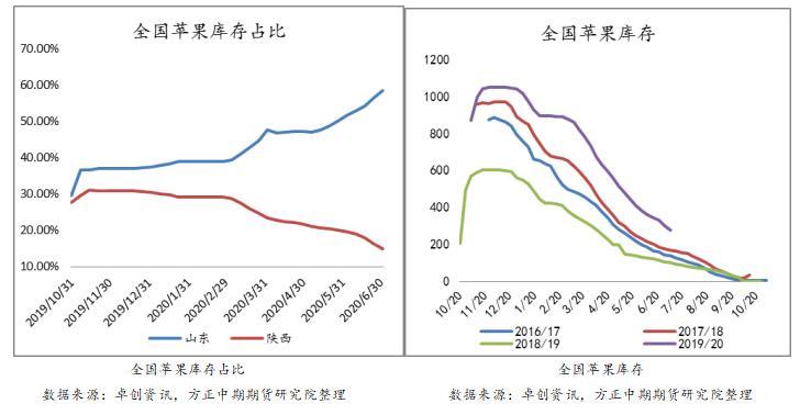 弱减产VS弱消费 苹果期价宽幅区间波动