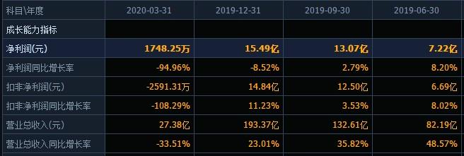森马服饰甩卖法国子公司或涉利益输送?上半年业绩预计降幅高达90%,股价曾上演5个月内腰斩