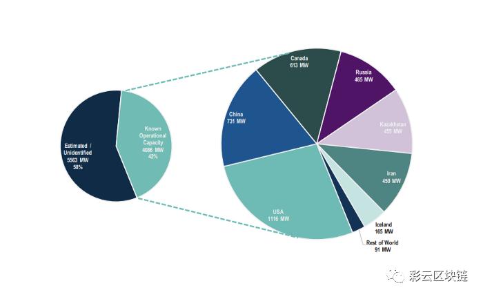 BitQoda:中国占全球比特币挖矿50%产能,未来一年算力或将翻倍