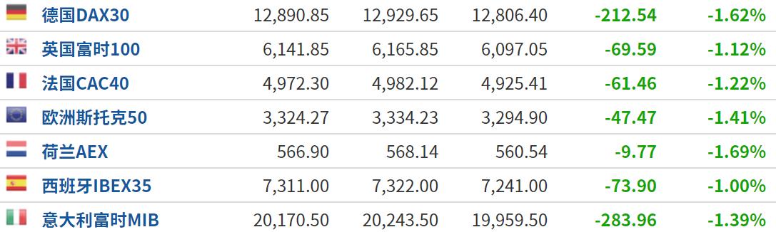 美股盘前:风险偏好骤降 三大股指期货集体下跌