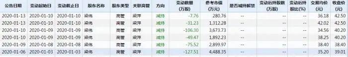 金运激光上市10年净利润仅1521万,一月两收关注函,控股股东梁伟年内疯狂套现3.27亿