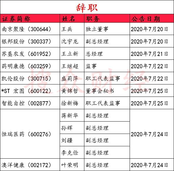 一周预警丨苏州固锝等5家新增被执行人,维维股份被罚成舆情热点!快看江苏上市公司监测周报