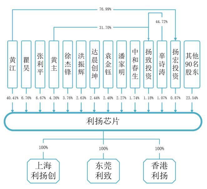 利扬芯片闯科创板IPO 疑董秘辜某身陷股权纠纷牵连公司一致行动人