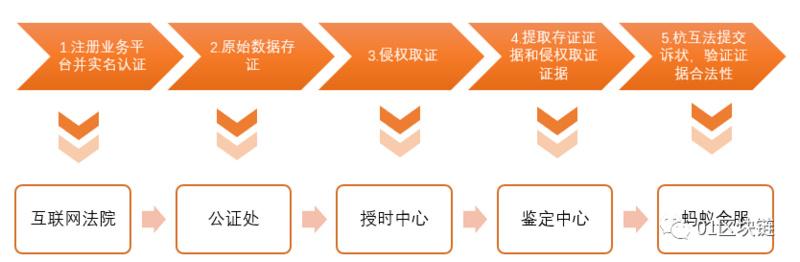 区块链在数字版权领域的应用发展报告