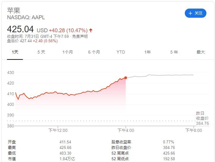 苹果一夜股价飙涨10% 登顶全球市值首位 股东巴菲特爆赚百亿美元