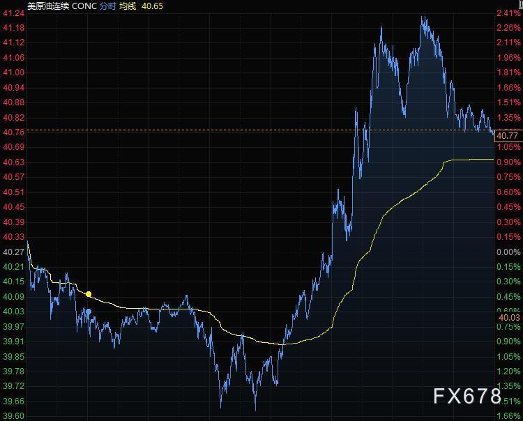 美元小幅上涨 金价从历史高位回落
