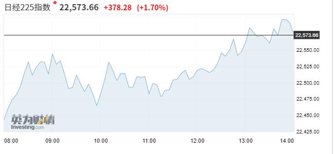 亚市资讯播报:美股大涨提振亚洲市场