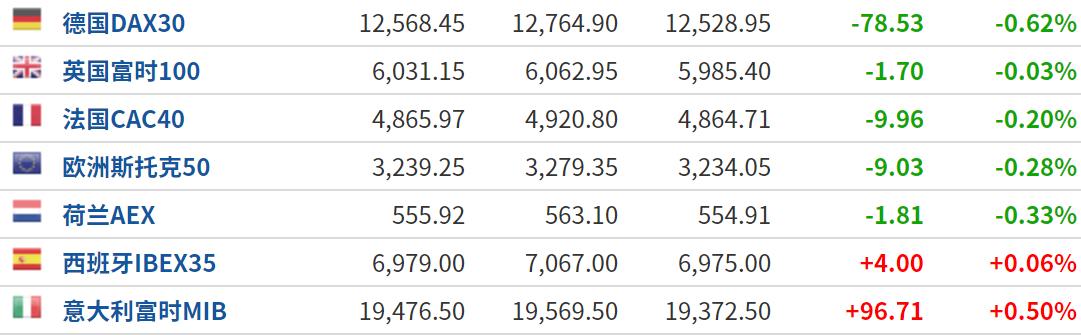 美股盘前:美国国会僵局重回焦点 三大股指期货小幅下跌