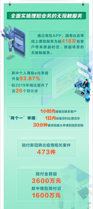 中国人寿发布2020年上半年理赔服务报告