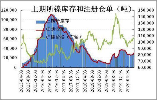 镍价成本支撑强 关注2010-2011正套