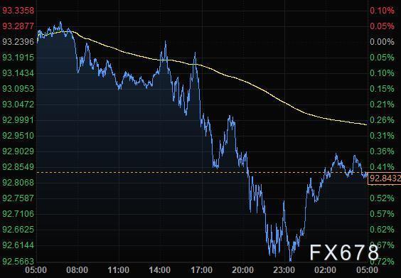 8月6日财经早餐:美元接近逾二年低位,黄金升上2050再创历史新高,英银利率决议来袭