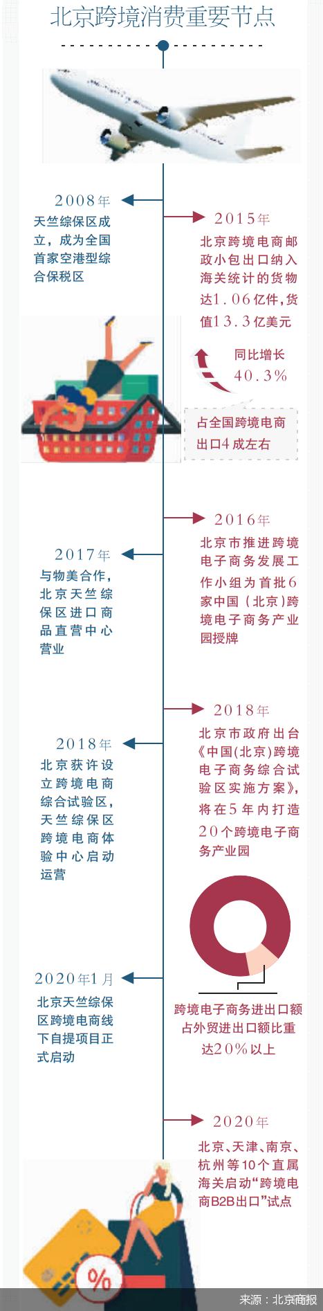 天竺保税区:北京跨境消费执灯者