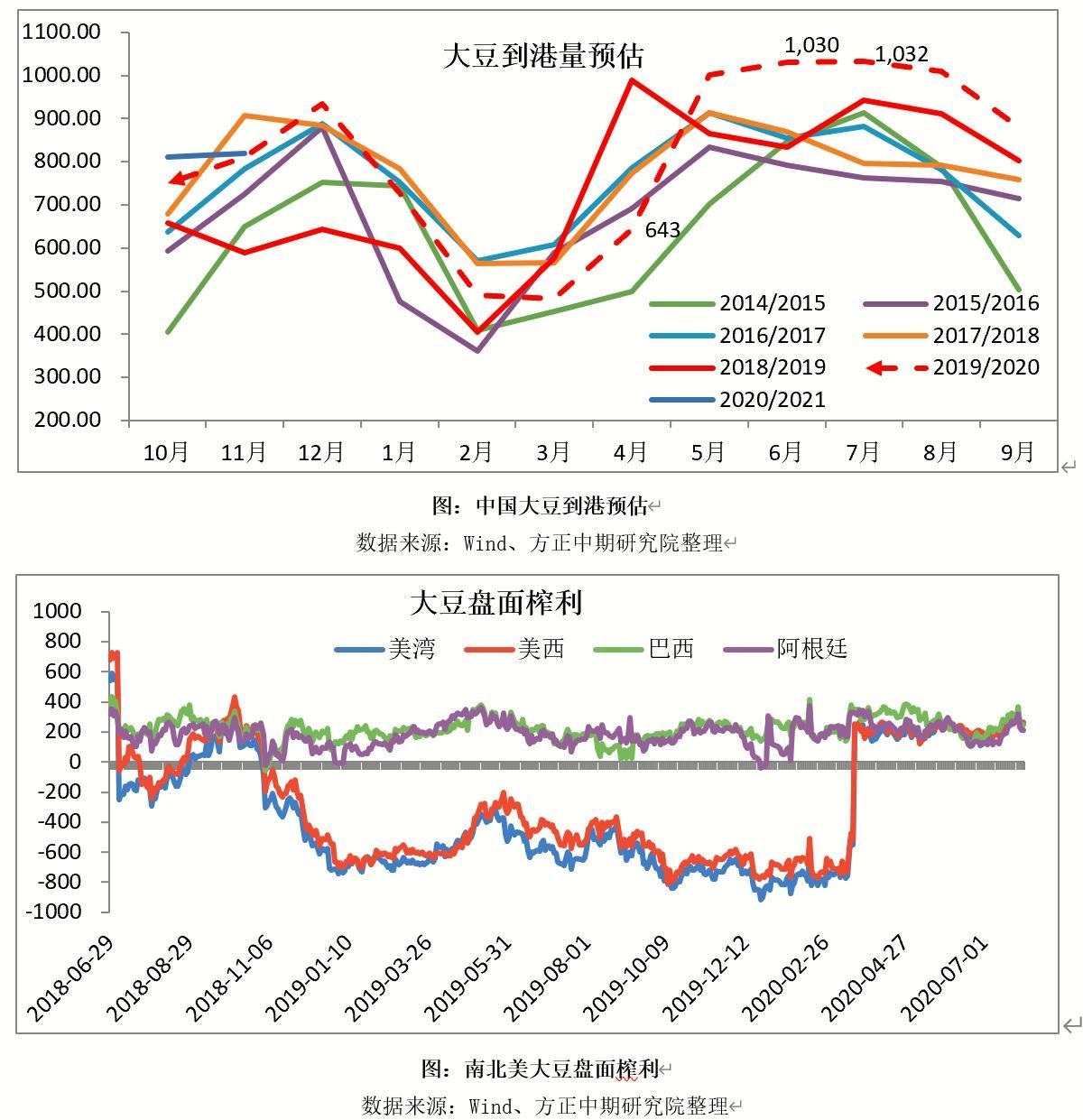 进口成本主导 国内豆粕价格重心上移
