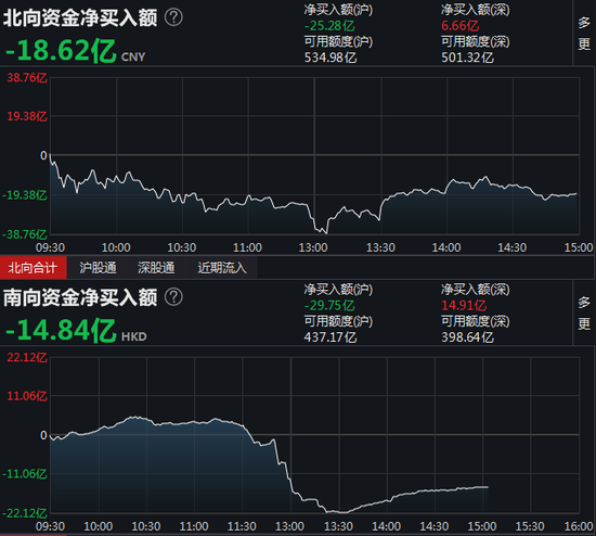 收评:北向资金净流出18.62亿元 沪股通净流出25.28亿元