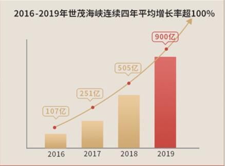 """2020年7月荣耀收官!世茂海峡再谈""""价值创造"""""""