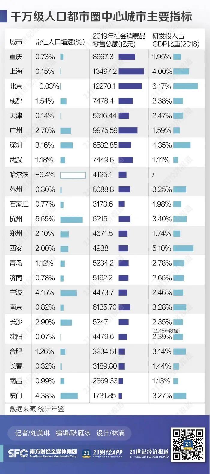 """落实""""内循环""""谁最拼?千万级人口都市圈大盘点:上海都市圈消费力最牛,广深都市圈人口数据亮了"""